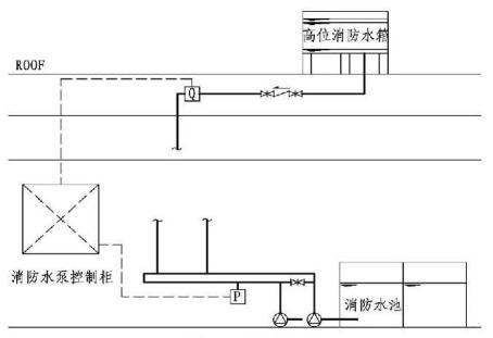 11.0.4图示 无稳压泵消防系统