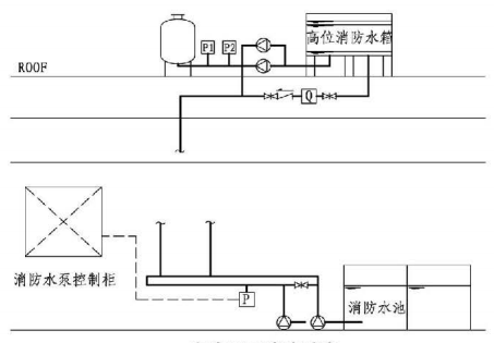 11.0.4图示  有稳压泵消防系统
