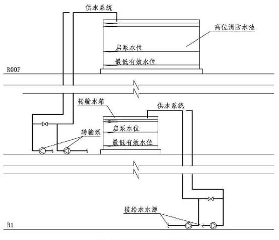 11.0.4图示  水位控制自动启泵示意图