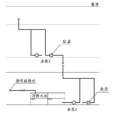 11.0.11图示  无转输水箱串联式消防供水系统示意(1)