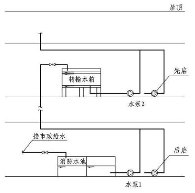 11.0.11图示  有转输水箱串联式消防供水系统示意(2)