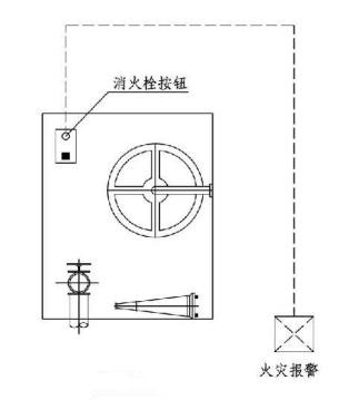 11.0.19图示  湿式消火栓系统