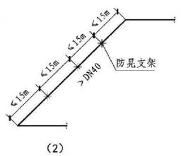 12.3.20图示 架空管道的固定支架与防晃支架(2)
