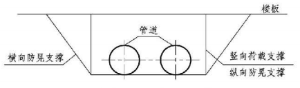 12.3.23图示  架空管道抗震安装正视图