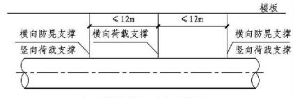 12.3.23图示 架空管道抗震安装侧视图