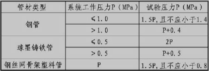 表12.4.2 压力管道水压强度试验的试验压力