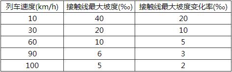 表15.3.22 柔性接触线最大坡度及变化率值