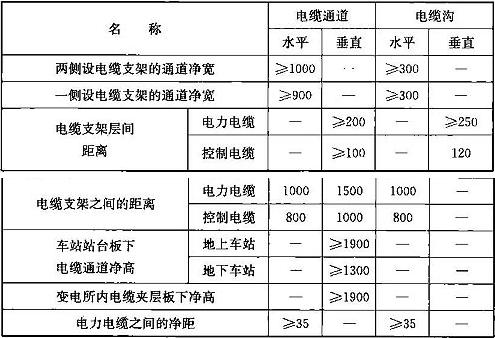 表15.4.3 电缆敷设的各相关尺寸及距离(mm)