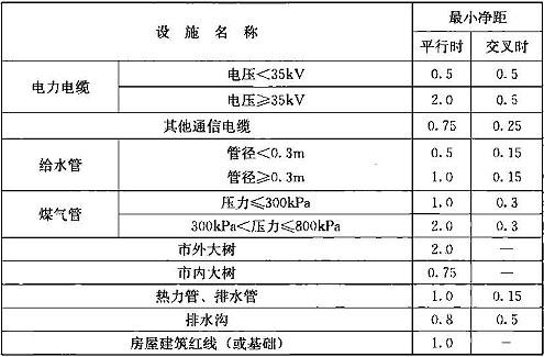 表16.2.10-1 管道和其他地下管线及建筑物间的最小净距(m)