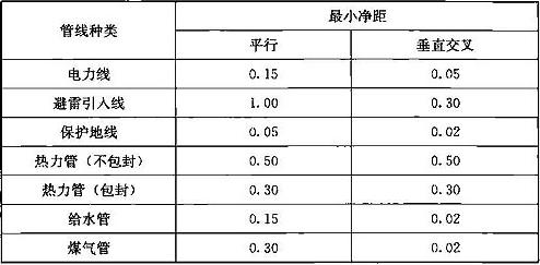 表16.2.10-2 沿墙架设电缆与其他管线的最小净距(m)