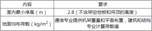 表16.14.7 通信设备机房工艺要求