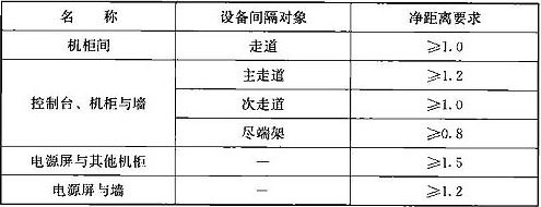 表19.7.5 信号设备室内布置间距(m)
