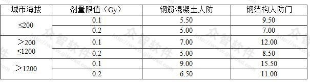 表3.3.10-1 核5级直通式室外出入口通道最小长度(m)