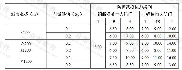 表3.3.10-2 有90°拐弯的室外出入口通道最小长度(m)