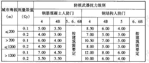 表3.3.12 附壁式室外出入口的内通道最小长度(m)