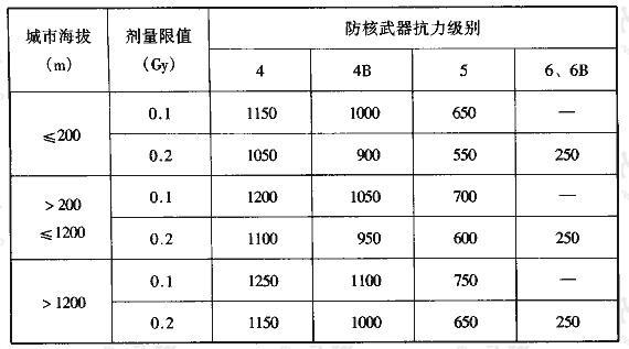 表3.3.13 甲类防空地下室室外临空墙最小防护厚度(mm)