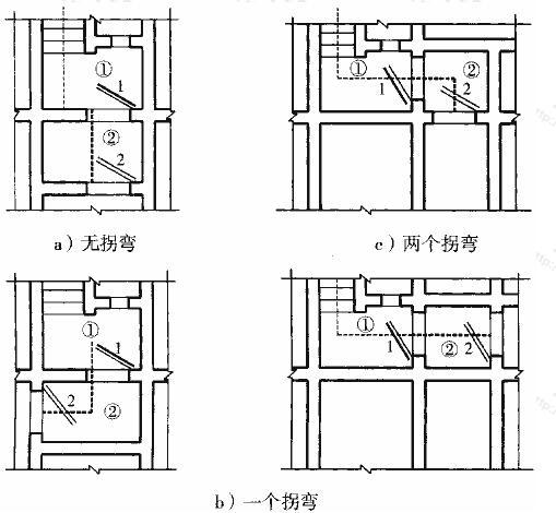 图3.3.14 室内出入口有无拐弯示意