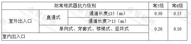 表3.3.18-1 乙类防空地下室出入口防护密闭门的设计压力值(MPa)