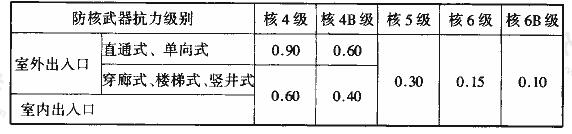 表3.3.18-2 甲类防空地下室出入口防护密闭门的设计压力值(MPa)