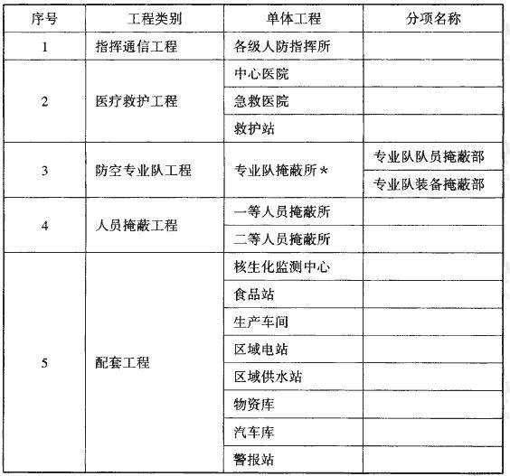 表1-1 防空地下室的工程类别及相关称谓