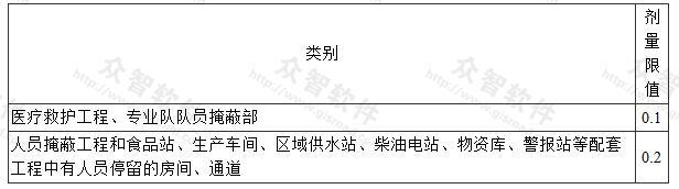 表3.1.10 甲类防空地下室的剂量限值(Gy)