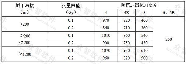 表3.2.2-1 有上部建筑的顶板最小防护厚度(mm)