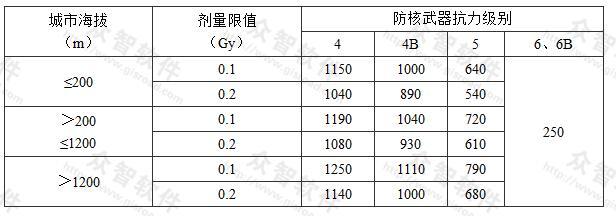 表3.2.2-2 无上部建筑的顶板最小防护厚度(mm)
