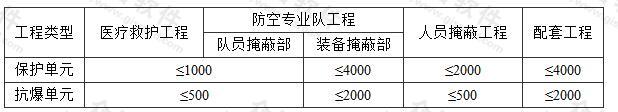 表3.2.6 防护单元、抗爆单元的建筑面积(m2)