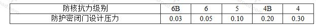 表3.2.10-1 抗力相同相邻单元的连通口防护密闭门设计压力值(MPa)