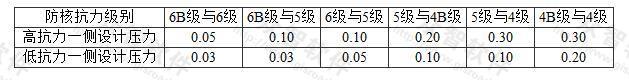 表3.2.10-2 抗力不同相邻单元的连通口防护密闭门设计压力值(MPa)