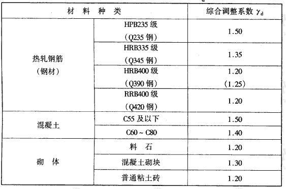 表4.2.3 材料强度综合调整系数γd