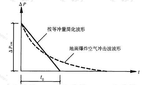 图4.3.2 常规武器地面爆炸空气冲击波简化波形