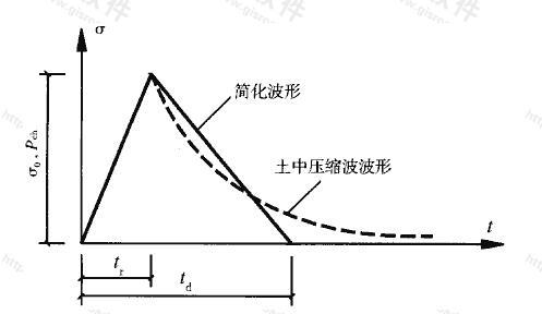 图4.3.3 常规武器地面爆炸土中压缩波简化波形
