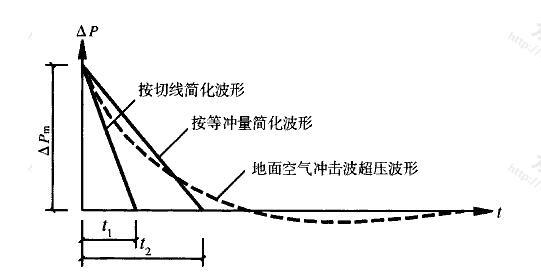 图4.4.1 核武器爆炸地面空气冲击波简化波形