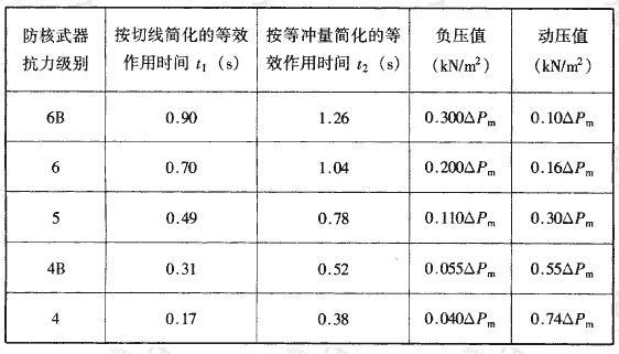 表4.4.1 地面空气冲击波主要设计参数
