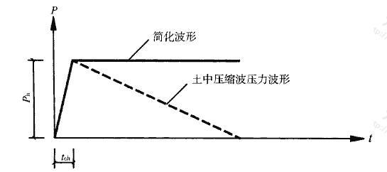 图4.4.2 土中压缩波简化波形