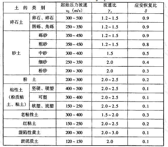 表4.4.3-1 非饱和土v0、γc、δ值