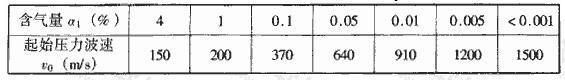 表4.4.3-2 饱和土起始压力波速v0值