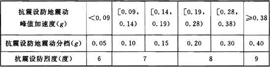 表3.1.3 抗震设防地震动峰值加速度与抗震设防地震动分档和抗震设防烈度之间对应关系