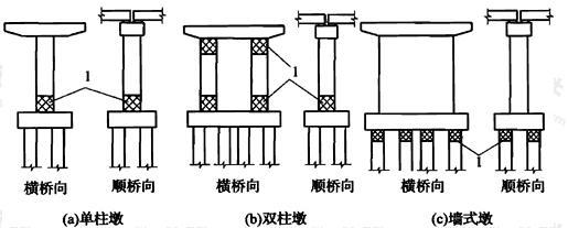 图14 梁式桥墩柱塑性铰区域