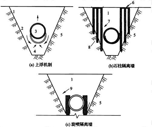 图15 防渗墙防止液化引起隧道上浮的隔离原理