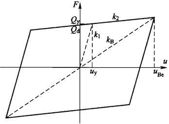 图A.0.4铅芯橡胶支座、高阻尼橡胶支座的非线性本构模型和等效线性刚度