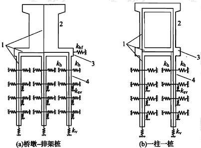 图B.1.1-1 桩基础集中参数模型示意图