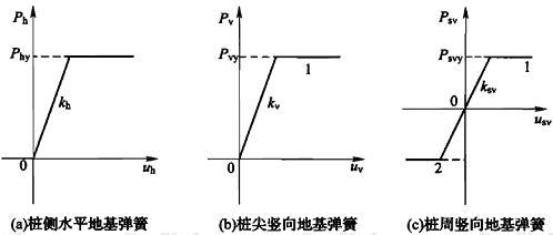 图B.1.1-2 桩土相互作用地基弹簧模型