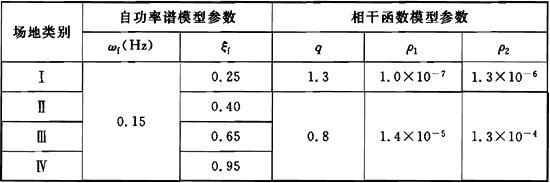 表C.0.5 计算ρgrgs、ρgrjs、和ρirjs的地震动参数取值
