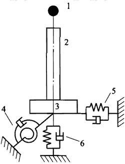 图D.1.1 桩基础采用等代弹簧建立单墩模型