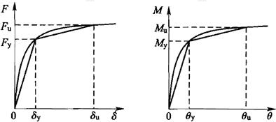 图D.1.2 弹簧本构关系