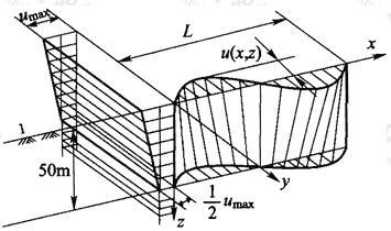 图E.0.2 土层的水平峰值位移沿深度变化规律