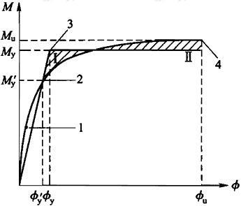 图G.1.1 钢筋混凝土和钢骨混凝土构件截面弯矩-曲率关系