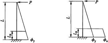 图G.1.2-1 钢筋混凝土和钢骨混凝土构件简化曲率分布